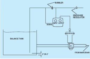 Fisher C-1 Pressure Controller & Transmitters for Commercial Pools